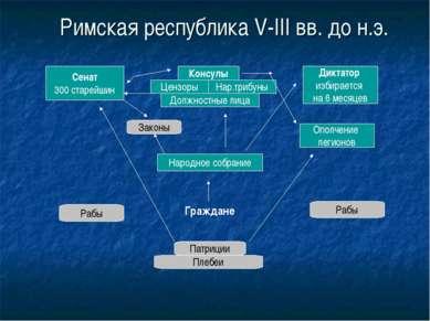 Римская республика V-III вв. до н.э. Сенат 300 старейшин Консулы Цензоры Нар....