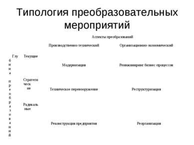 Типология преобразовательных мероприятий Аспекты преобразований  Производств...