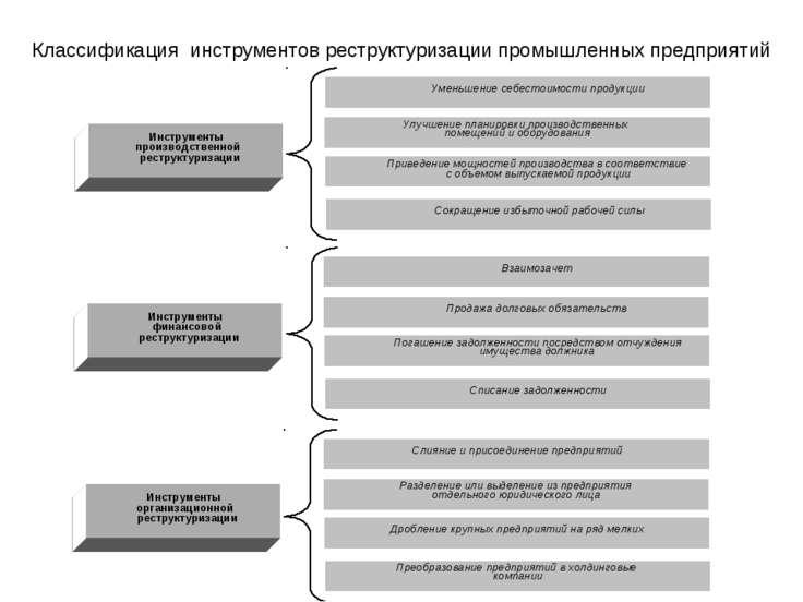 Классификация инструментов реструктуризации промышленных предприятий