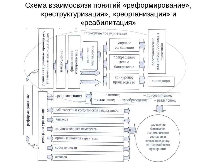 Схема взаимосвязи понятий «реформирование», «реструктуризация», «реорганизаци...