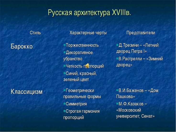 Русская архитектура XVIIIв.