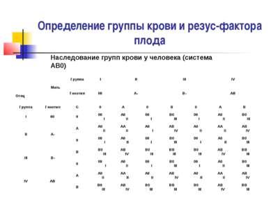 Определение группы крови и резус-фактора плода Наследование групп крови у чел...