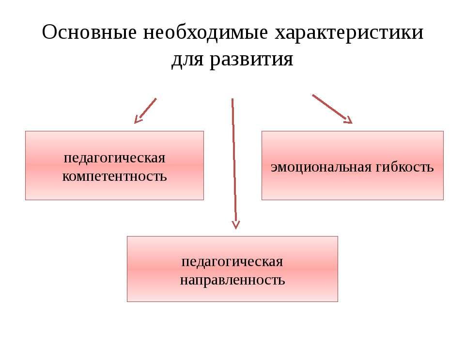 Основные необходимые характеристики для развития педагогическая компетентност...
