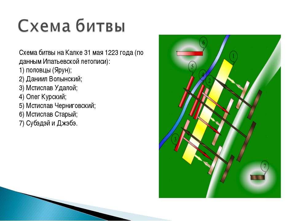 Схема битвы на Калке 31 мая 1223 года (по данным Ипатьевской летописи): 1) по...