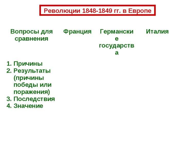 Революции 1848-1849 гг. в Европе Вопросы для сравнения Франция Германские гос...
