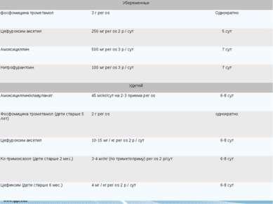 Убеременных фосфомицина трометамол 3 г per os Однократно Цефуроксим аксетил 2...