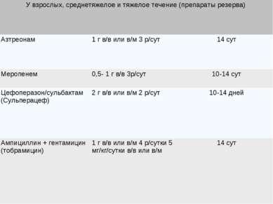У взрослых, среднетяжелое и тяжелое течение (препараты резерва) Азтреонам 1 г...