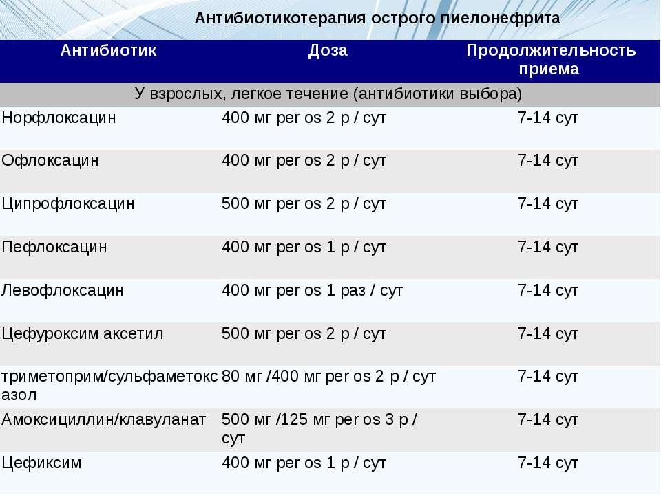Антибиотикотерапия острого пиелонефрита Антибиотик Доза Продолжительность при...