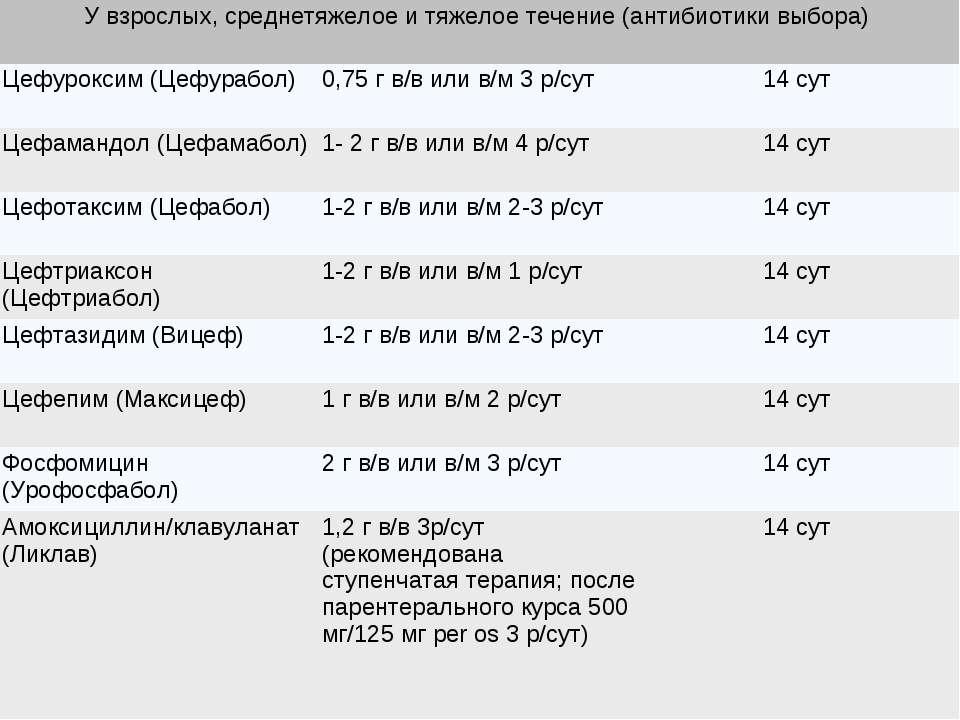 У взрослых, среднетяжелое и тяжелое течение (антибиотики выбора) Цефуроксим (...