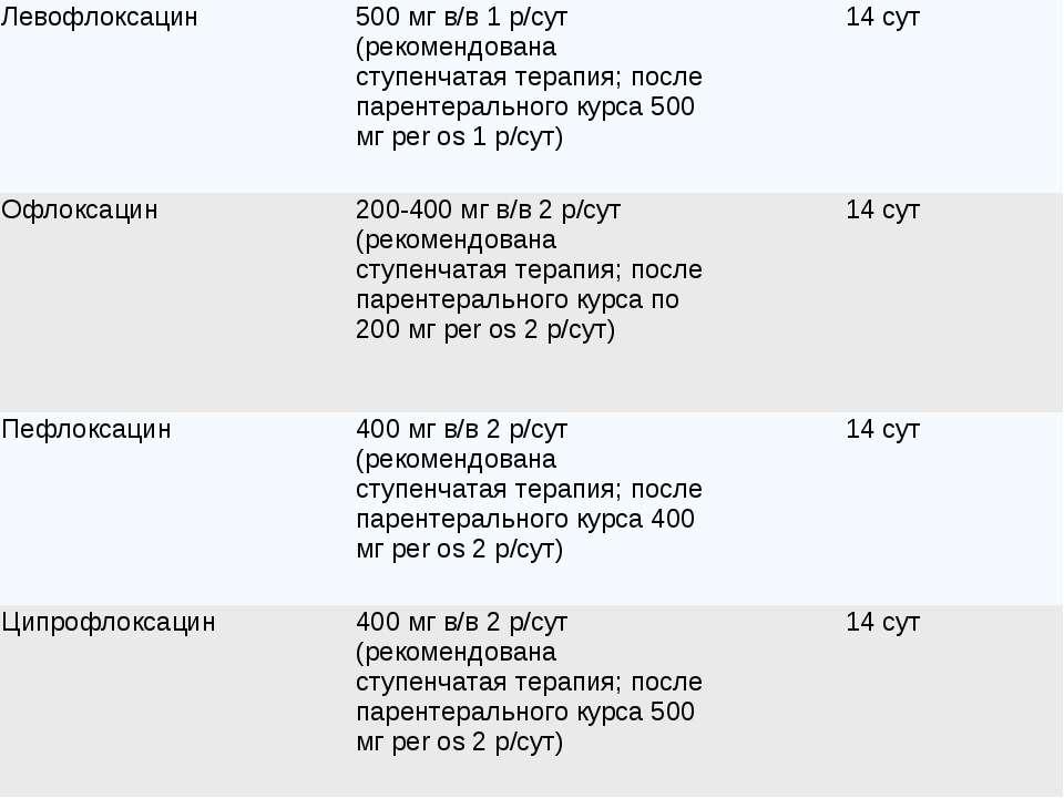Левофлоксацин 500 мг в/в 1 р/сут (рекомендована ступенчатая терапия; после па...