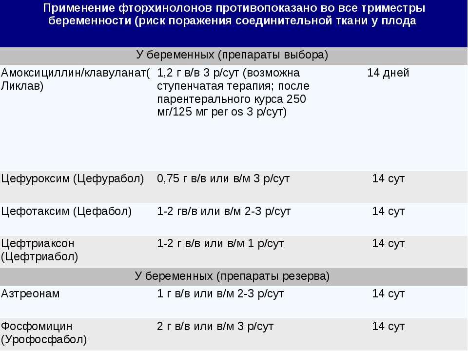 Применение фторхинолонов противопоказано во все триместры беременности (риск ...
