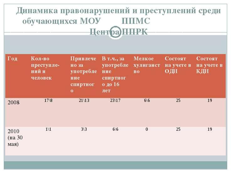 Динамика правонарушений и преступлений среди обучающихся МОУ ППМС Центра ППРК...