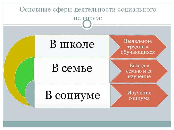 Основные сферы деятельности социального педагога: