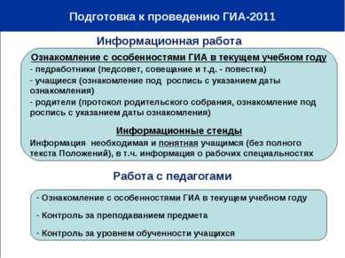 Подготовка к проведению ГИА-2011 10-12% Ознакомление с особенностями ГИА в те...