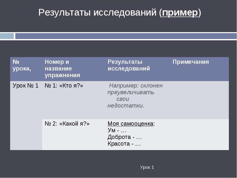 Урок 1 Результаты исследований (пример) № урока, Номер и название упражнения ...