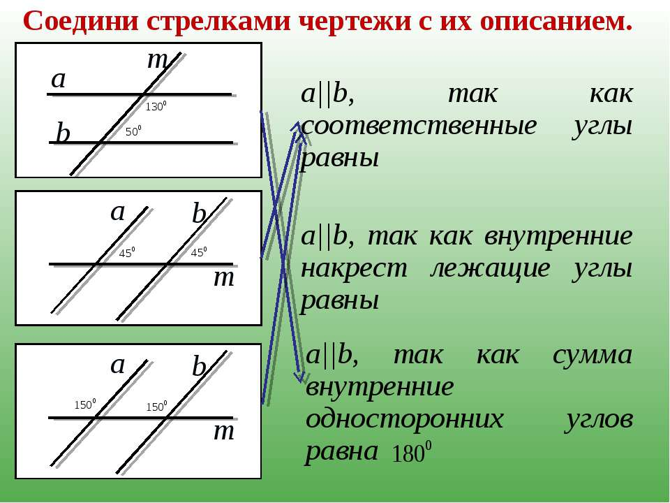 Соедини стрелками чертежи с их описанием. a||b, так как соответственные углы ...