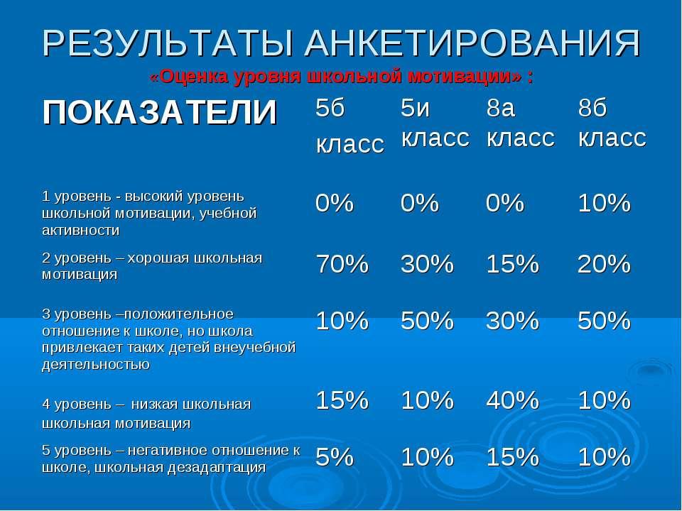 РЕЗУЛЬТАТЫ АНКЕТИРОВАНИЯ «Оценка уровня школьной мотивации» :