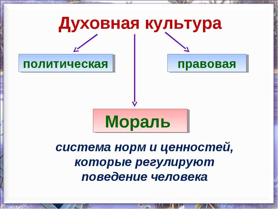 Духовная культура политическая правовая Мораль система норм и ценностей, кото...