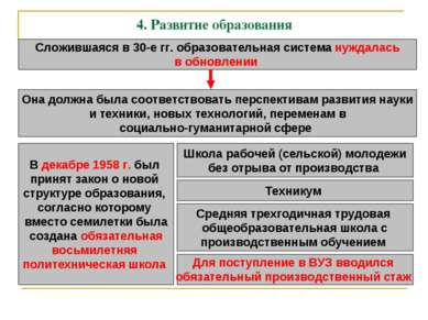 4. Развитие образования Сложившаяся в 30-е гг. образовательная система нуждал...