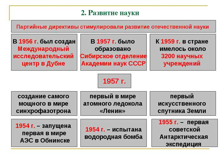 2. Развитие науки Партийные директивы стимулировали развитие отечественной на...
