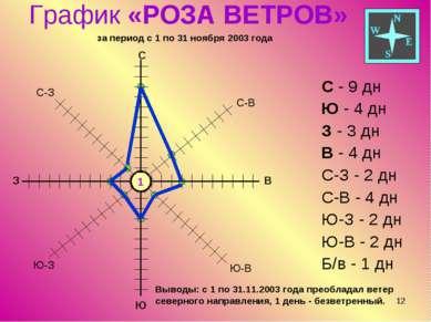 * График «РОЗА ВЕТРОВ» за период с 1 по 31 ноября 2003 года С - 9 дн Ю - 4 дн...