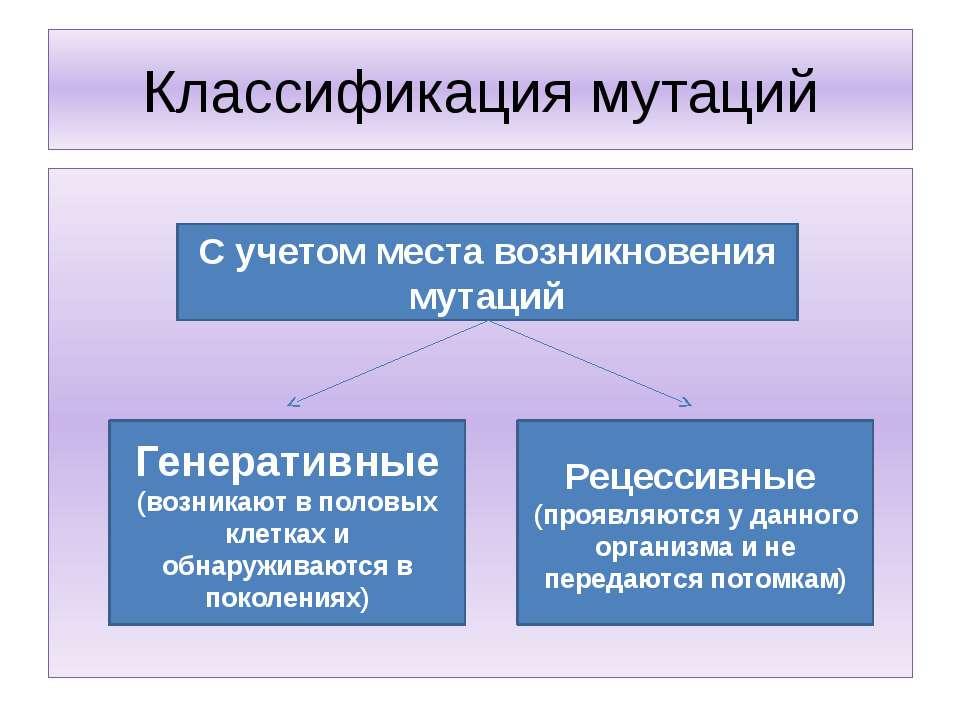 Классификация мутаций С учетом места возникновения мутаций Генеративные (возн...