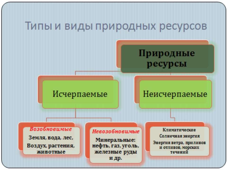 Природно-Ресурсный Потенциал России 8 Класс Презентация