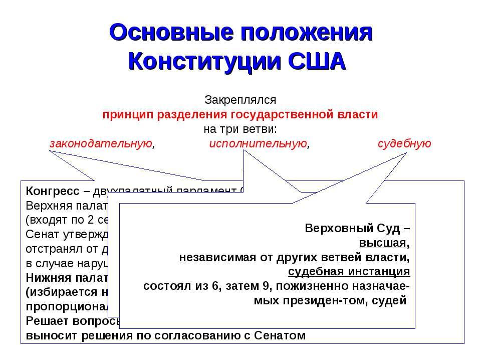 Основные положения Конституции США Закреплялся принцип разделения государстве...