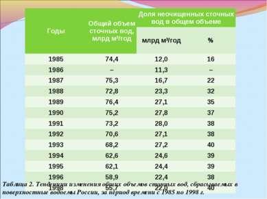 Таблица2. Тенденции изменения общих объемов сточных вод, сбрасываемых в пове...