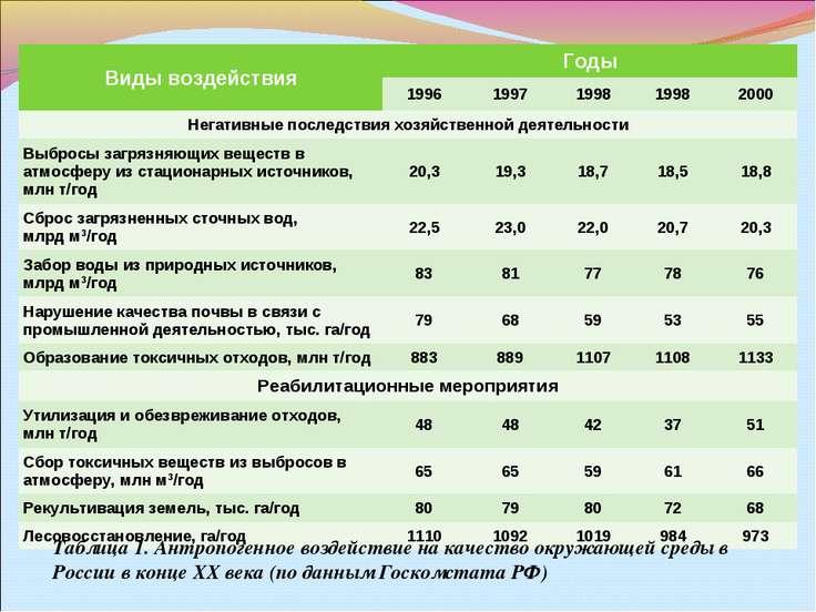 Таблица 1. Антропогенное воздействие на качество окружающей среды в России в ...