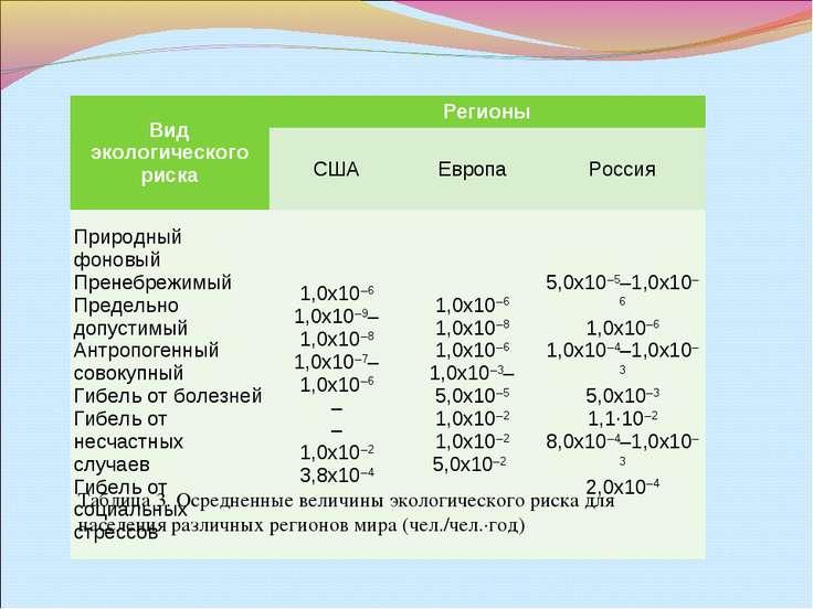 Таблица 3. Осредненные величины экологического риска для населения различных ...