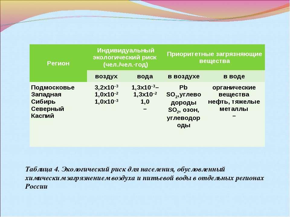Таблица4. Экологический риск для населения, обусловленный химическим загрязн...
