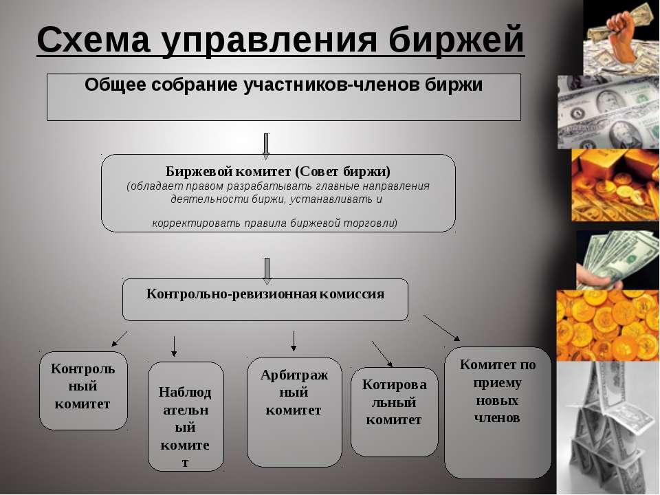 Схема управления биржей Общее собрание участников-членов биржи Биржевой комит...