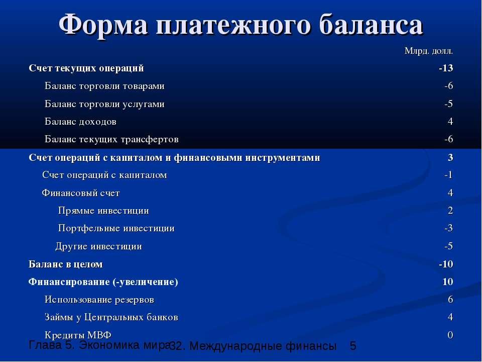 Форма платежного баланса 32. Международные финансы