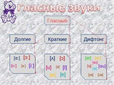Гласные Дифтонг Краткие Долгие [α:] [:е] [u:] [:с] [i:] [αI] [с] [u] [е] [I] ...