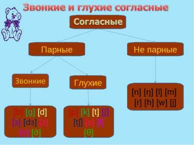 Парные Глухие [p] [k] [t] [∫] [t∫] [s] [f] [θ] [b] [g] [d] [з] [dз] [z] [v] [...