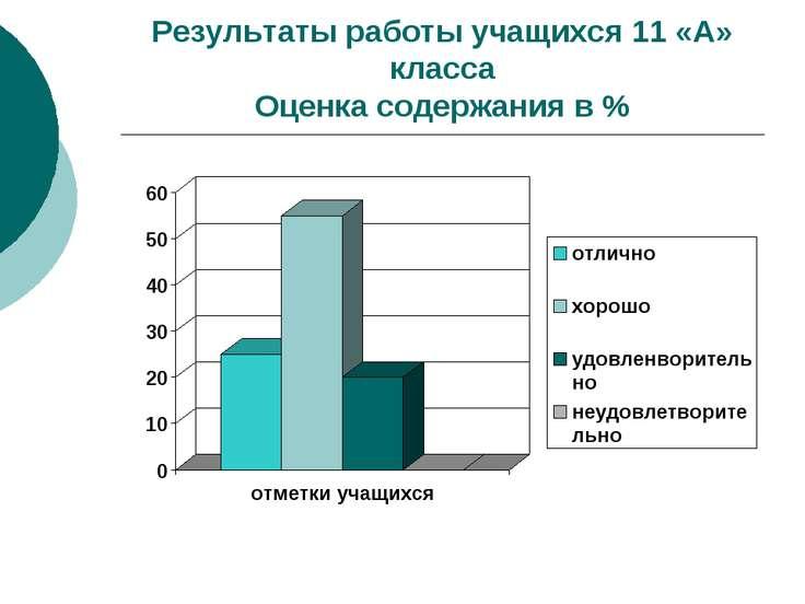 Результаты работы учащихся 11 «А» класса Оценка содержания в %