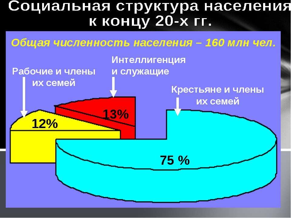 75 % 12% 13% Крестьяне и члены их семей Рабочие и члены их семей Интеллигенци...
