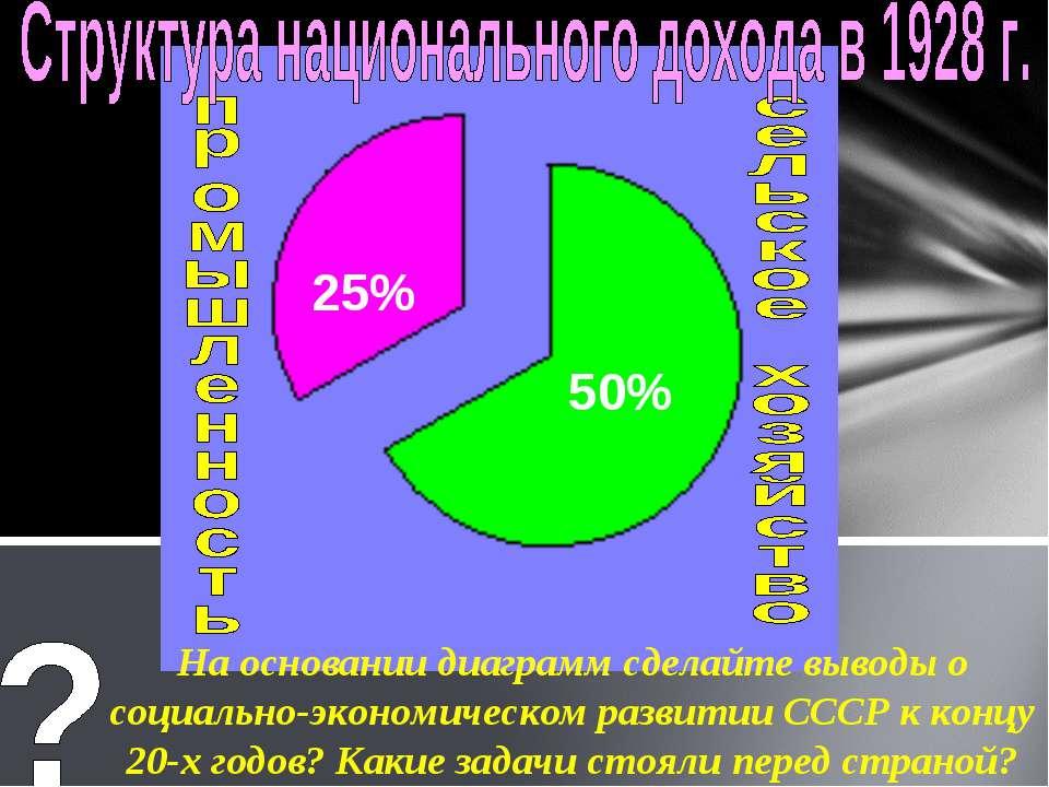 50% 25% На основании диаграмм сделайте выводы о социально-экономическом разви...