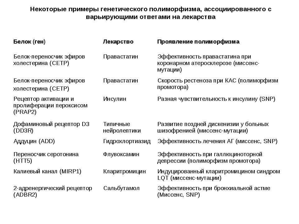 Некоторые примеры генетического полиморфизма, ассоциированного с варьирующими...