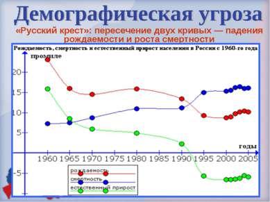 «Русский крест»: пересечение двух кривых — падения рождаемости и роста смертн...
