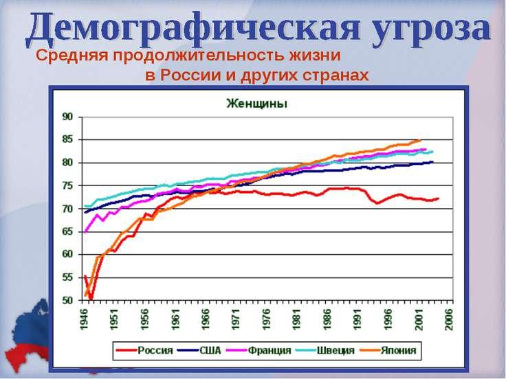 Средняя продолжительность жизни в России и других странах