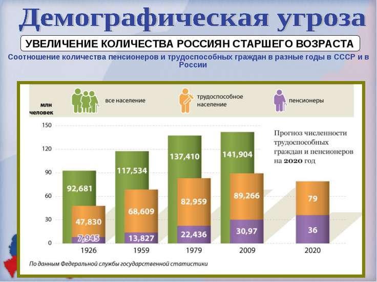 УВЕЛИЧЕНИЕ КОЛИЧЕСТВА РОССИЯН СТАРШЕГО ВОЗРАСТА Соотношение количества пенсио...