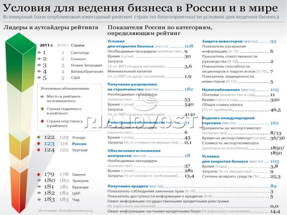 НЕГАТИВНЫЕ ФАКТОРЫ, ВЛИЯЮЩИЕ НА ЭКОНОМИКУ Административное, коррупционное дав...