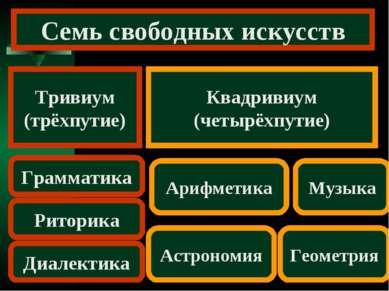 Семь свободных искусств Тривиум (трёхпутие) Квадривиум (четырёхпутие) Граммат...