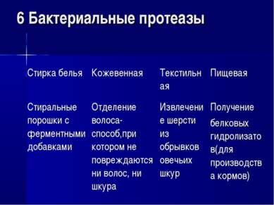 6 Бактериальные протеазы Стирка белья Кожевенная Текстильная Пищевая Стиральн...
