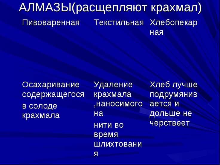 АЛМАЗЫ(расщепляют крахмал) Пивоваренная Текстильная Хлебопекарная Осахаривани...