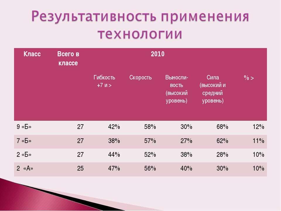 Класс Всего в классе 2010 Гибкость +7 и > Скорость Выносли- вость (высокий ур...