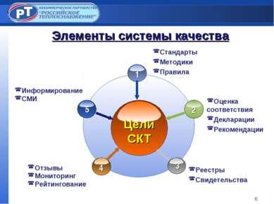 * Элементы системы качества Цели CКТ Стандарты Методики Правила Реестры Свиде...