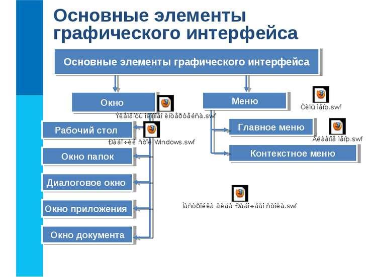 Окно Меню Основные элементы графического интерфейса Рабочий стол Окно папок Д...